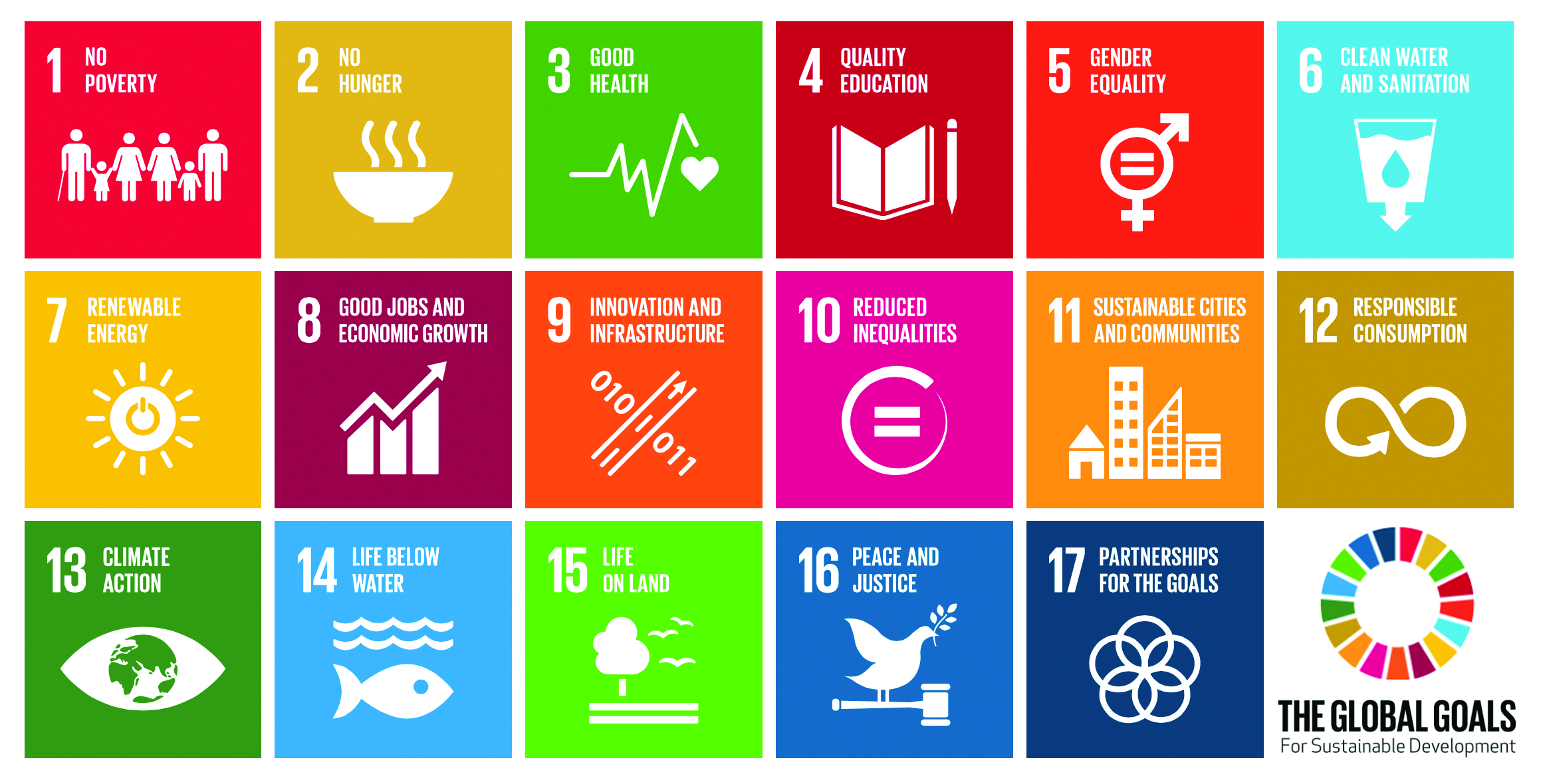 Sustainable Development Chart