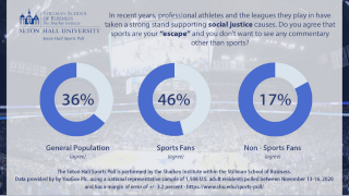 Sports poll graphic asking the question