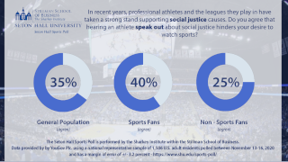 Sports poll graphic asking
