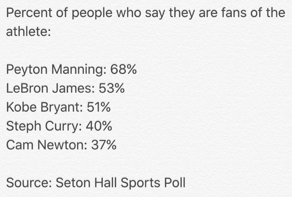 Sports Poll Athlete Ratings